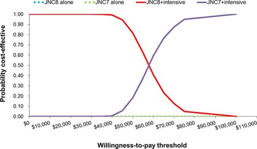 Comparative Cost-Effectiveness of Conservative or Intensive