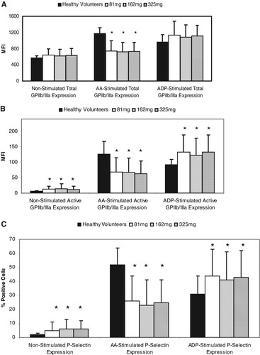 Evaluation of Dose-Related Effects of Aspirin on Platelet