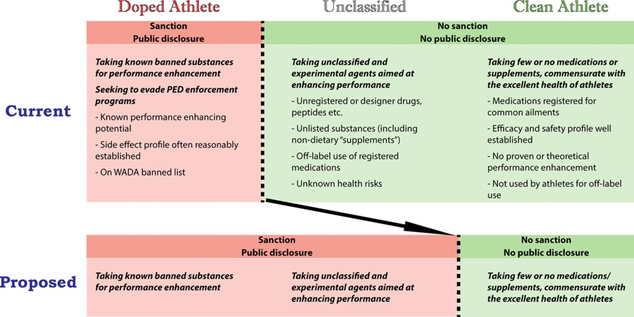 why performance enhancing drugs should be allowed in sports