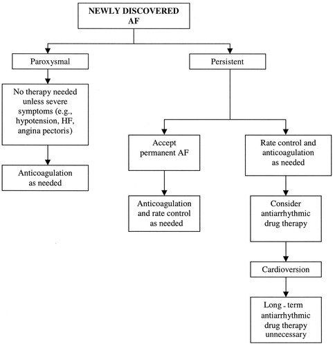 ACC/AHA/ESC Guidelines for the Management of Patients With Atrial