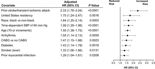 Predicting Stroke Risk in Hypertensive Patients With
