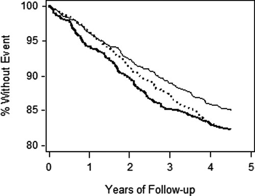 Association of Incident Cardiovascular Disease With Periodic