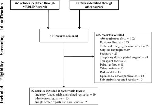 Clinical Outcomes After Continuous-Flow Left Ventricular