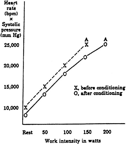 Exercise Standards for Testing and Training | Circulation