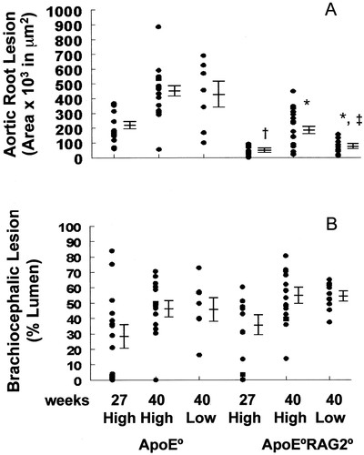 Effect of Immune Deficiency on Lipoproteins and