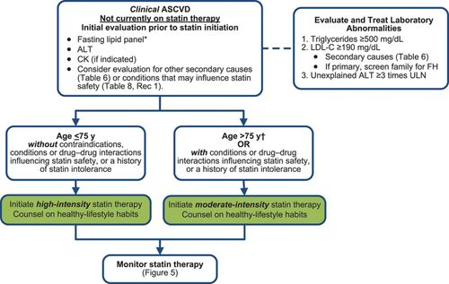 2013 ACC/AHA Guideline on the Treatment of Blood Cholesterol