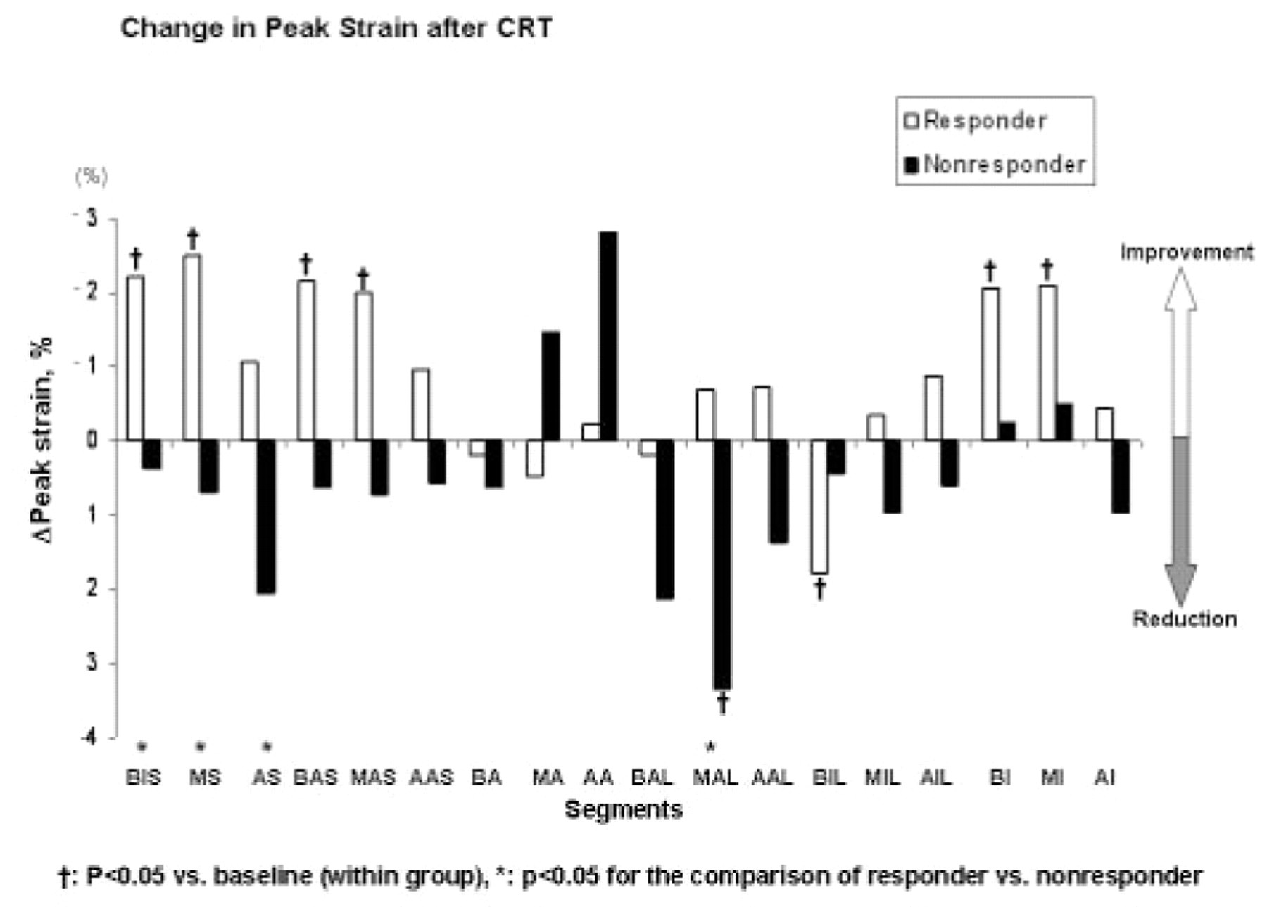 Abstract 822 Change In Regional Strain After Cardiac