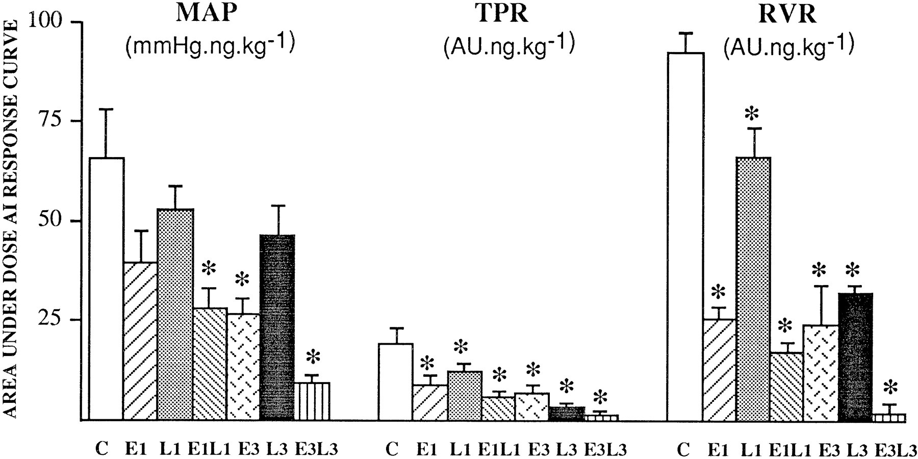 Additive Effects of Enalapril and Losartan in (mREN-2)27 Transgenic