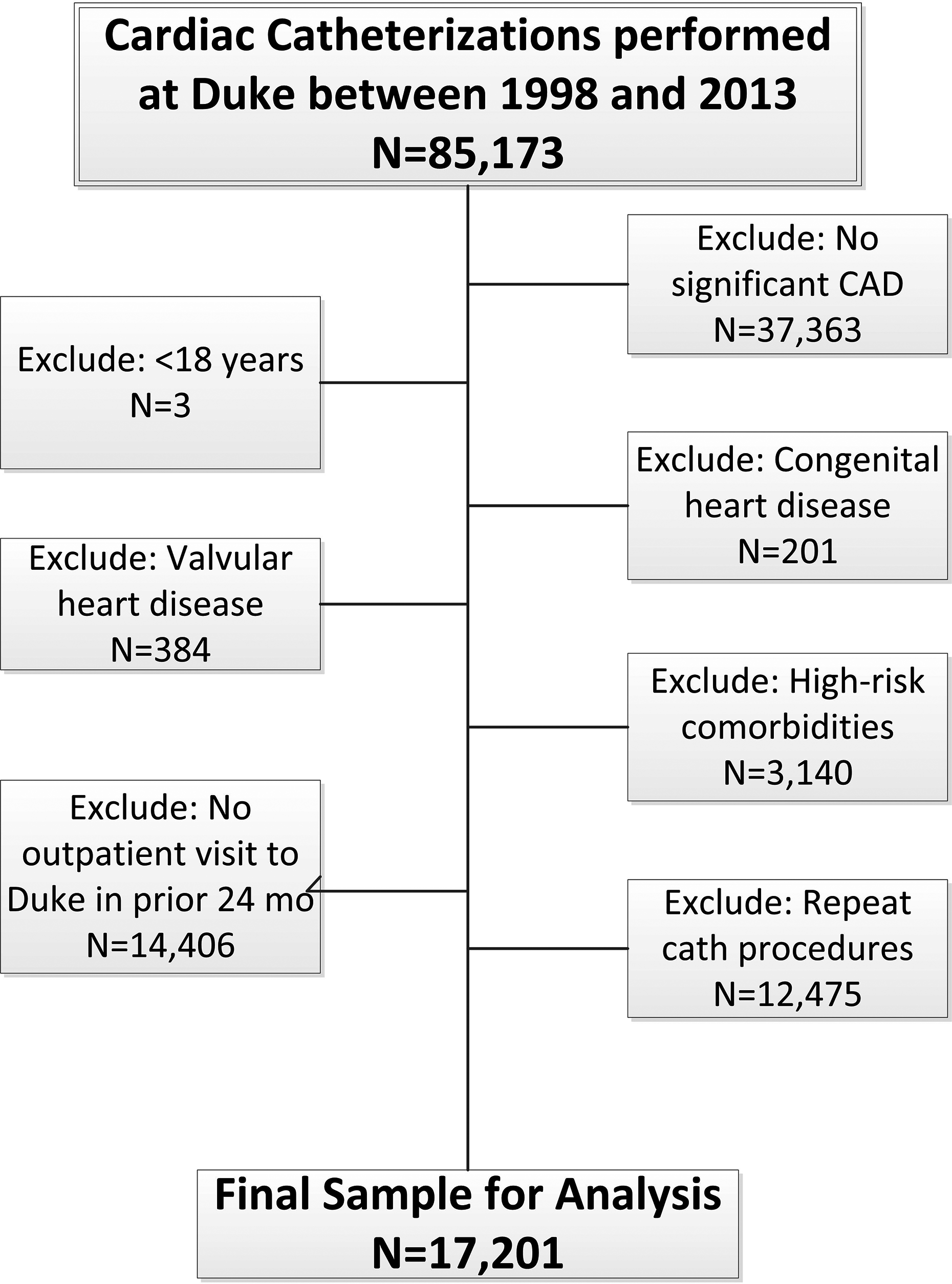 Association of Gout With Long‐Term Cardiovascular Outcomes