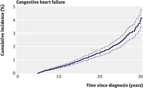 Long Term Cardiovascular Toxicity In Children Adolescents And