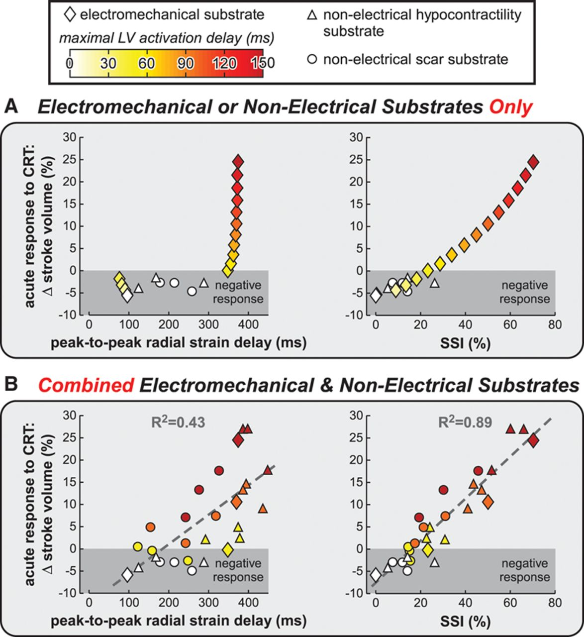 Differentiating Electromechanical From Non–Electrical Substrates of