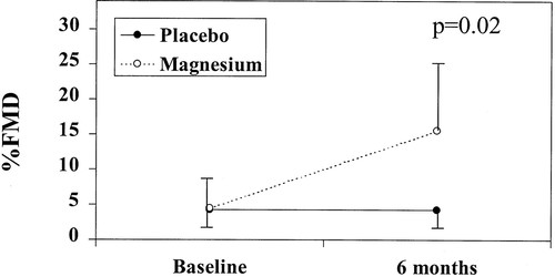 Oral Magnesium Therapy Improves Endothelial Function in Patients