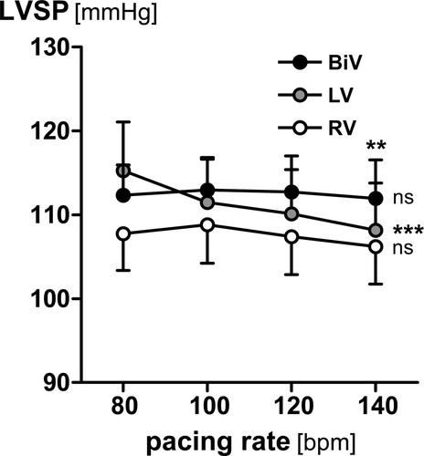 Biventricular Pacing Improves the Blunted Force–Frequency