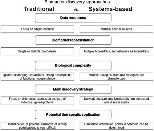 Systems-Based Approaches to Cardiovascular Biomarker Discovery