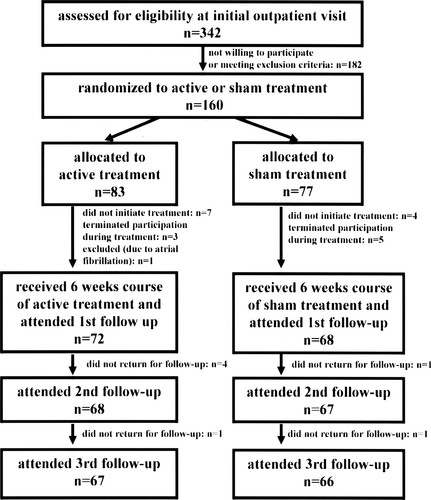 Randomized Trial of Acupuncture to Lower Blood Pressure | Circulation