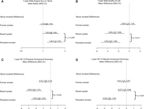 Association of Smoking Status With Angina and Health-Related Quality