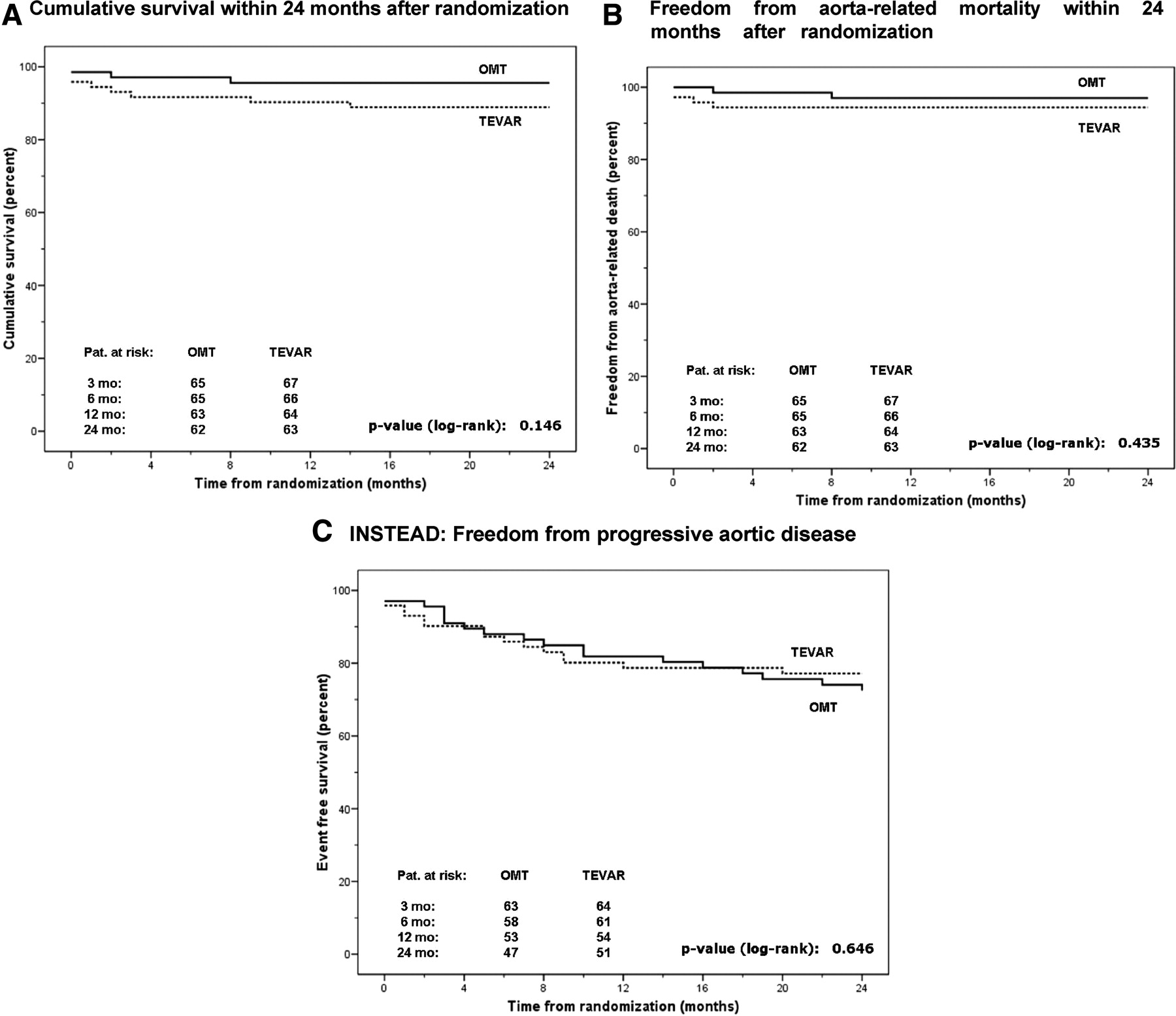 Randomized Comparison of Strategies for Type B Aortic