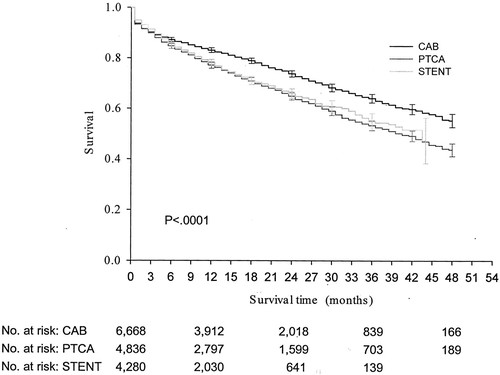 Comparative Survival of Dialysis Patients in the United