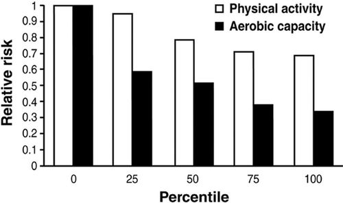The Importance of Cardiorespiratory Fitness in the United