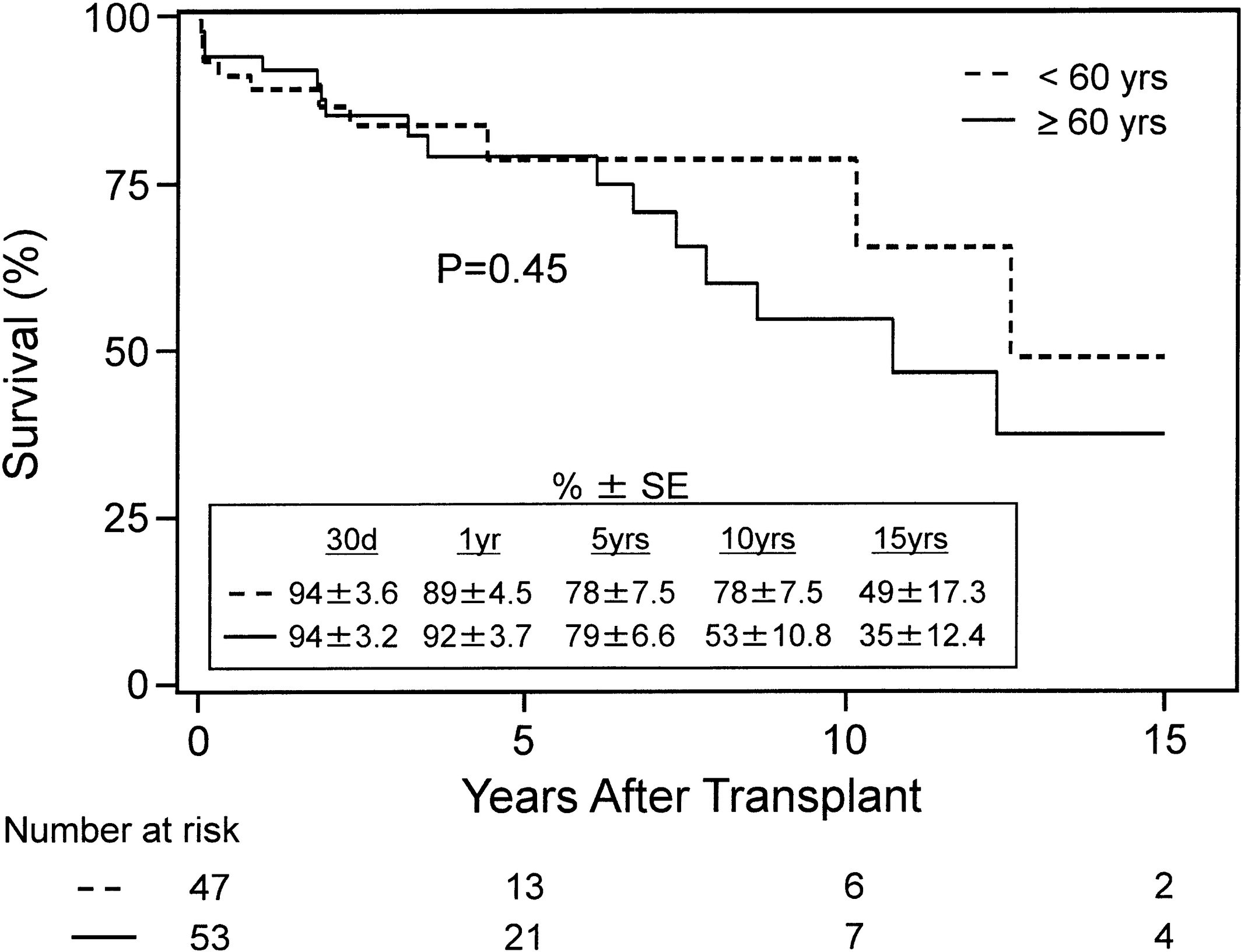 Combined Heart and Kidney Transplantation: Clinical