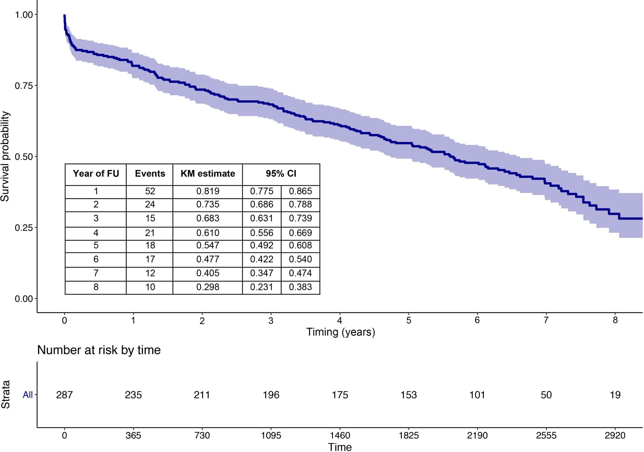 Incidence of Long‐Term Structural Valve Dysfunction and