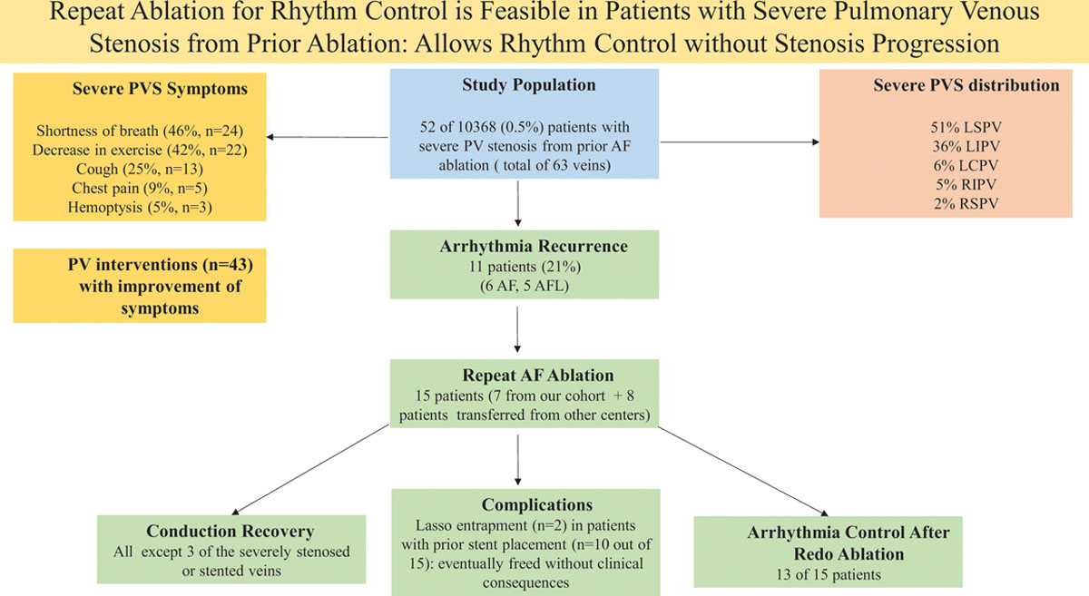 Outcomes and Management of Patients With Severe Pulmonary Vein