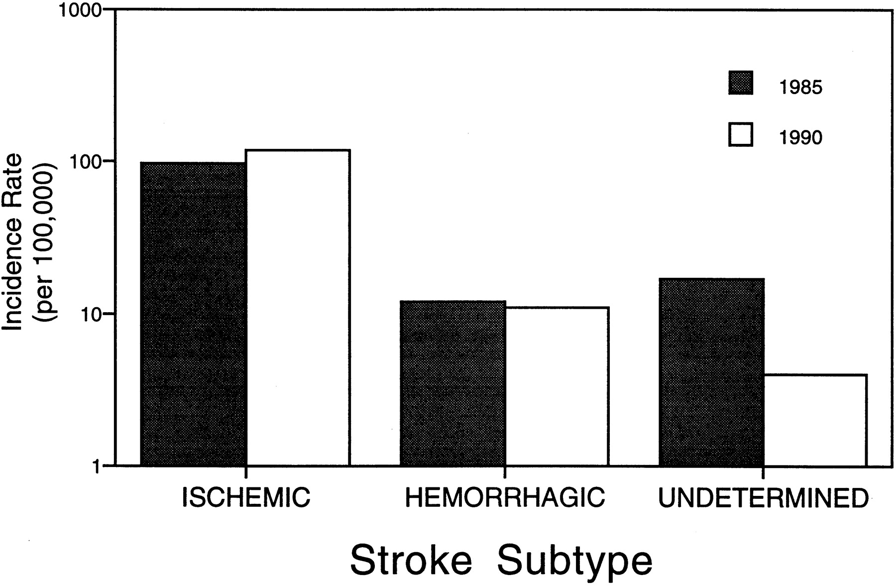 Stroke Rates During the 1980s | Stroke