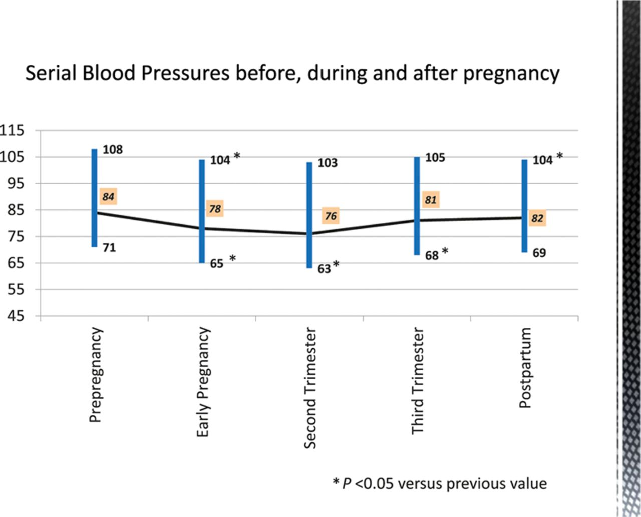 Cardiovascular Physiology of Pregnancy | Circulation