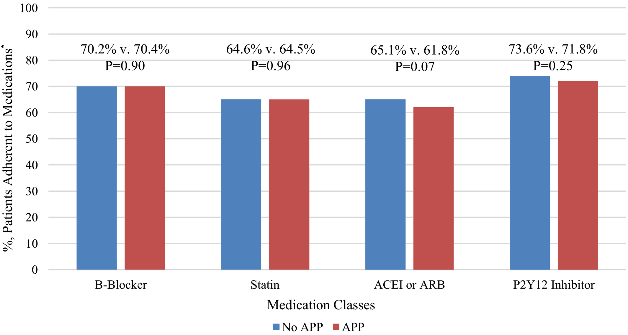 Advanced Practice Provider Versus Physician‐Only Outpatient