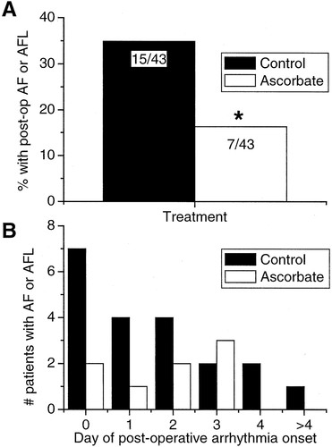 Ascorbate Attenuates Atrial Pacing-Induced Peroxynitrite Formation