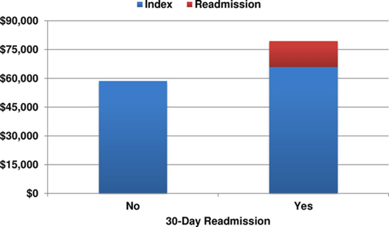 Thirty-Day Readmissions After Transcatheter Aortic Valve Replacement