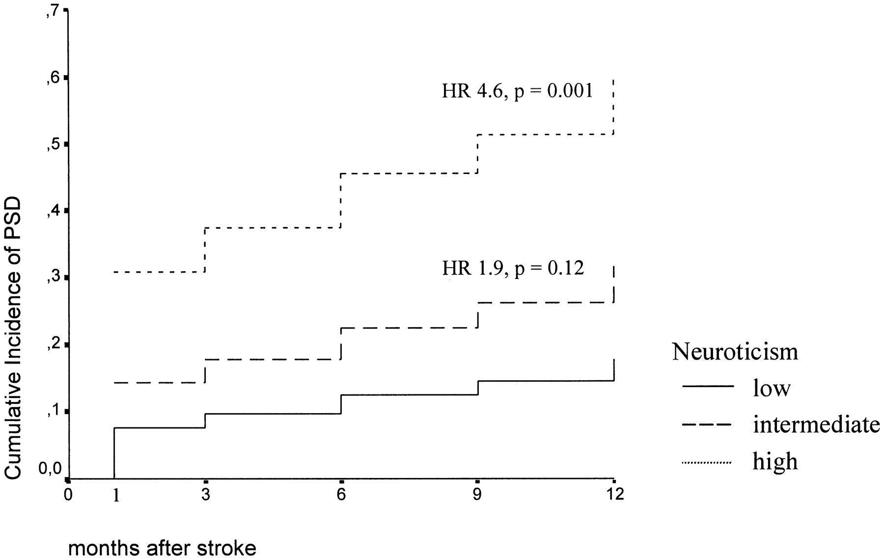 Personality and Vulnerability to Depression in Stroke