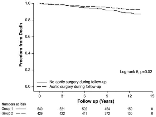 Aortic Cross-Sectional Area/Height Ratio and Outcomes in