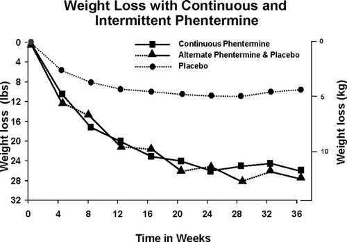 Medical Therapy for the Patient With Obesity | Circulation