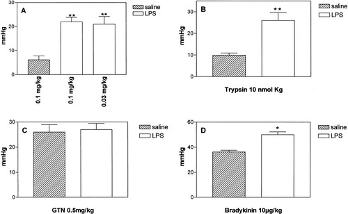 Protease-Activated Receptor-2 Involvement in Hypotension in