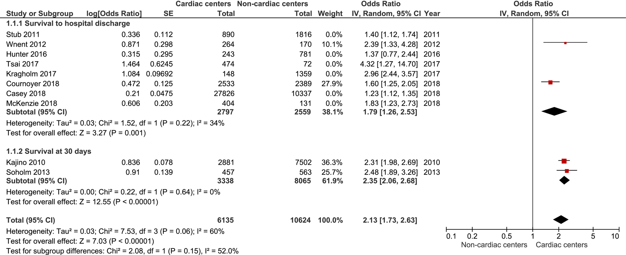 Do Out‐of‐Hospital Cardiac Arrest Patients Have Increased