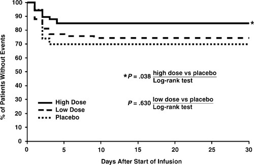 Efficacy and Safety of Milrinone in Preventing Low Cardiac