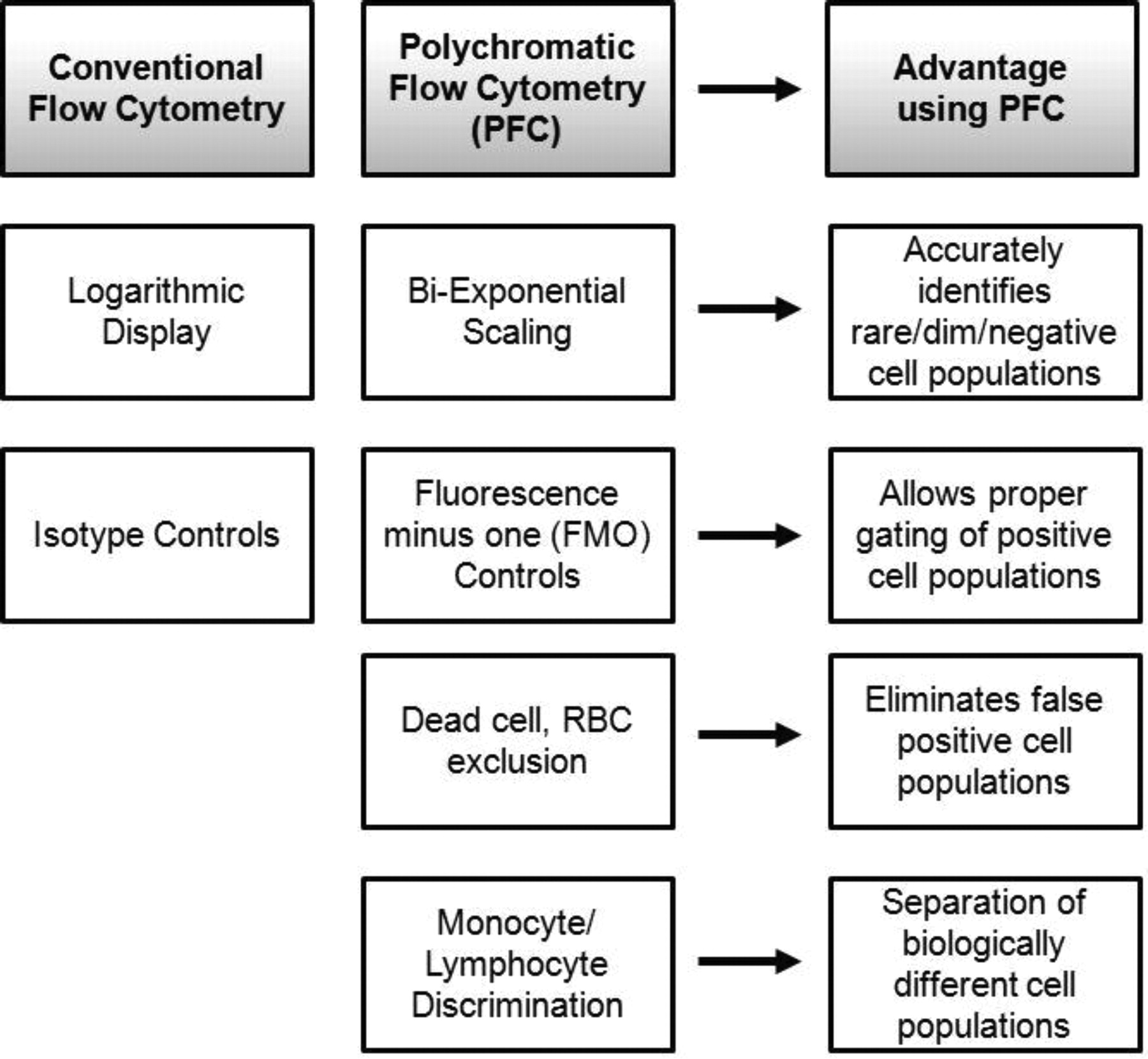 Flow Cytometric Identification and Functional