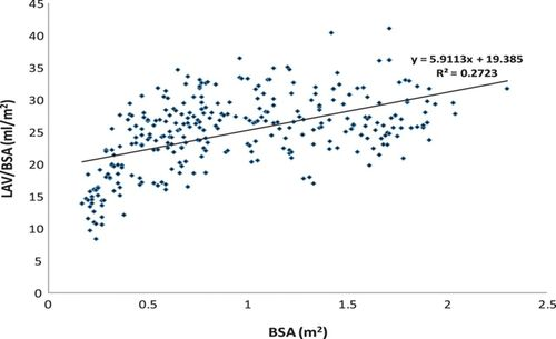 Normal Values of Left Atrial Volume in Pediatric Age Group