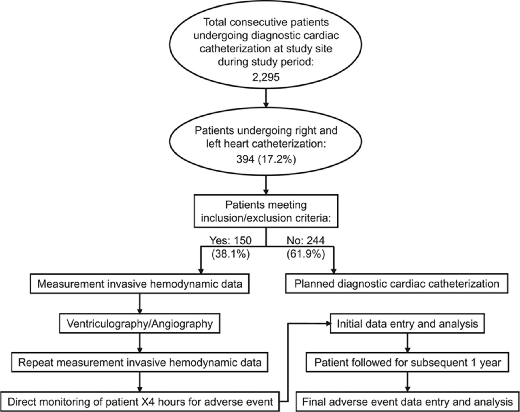 Baseline Hemodynamics And Response To Contrast Media During