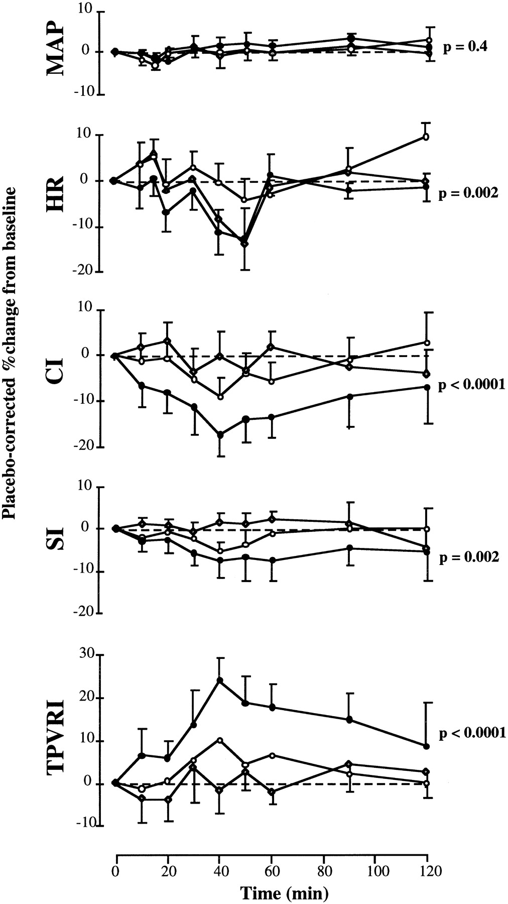 Systemic Blockade of the Endothelin-B Receptor Increases Peripheral on
