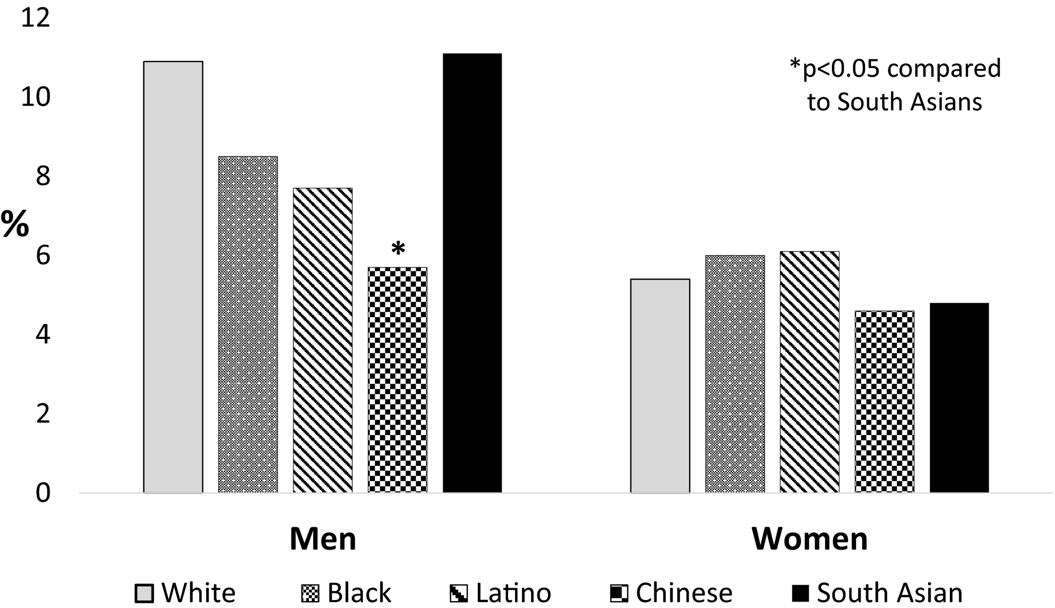 Incidence and Progression of Coronary Artery Calcium in South Asians