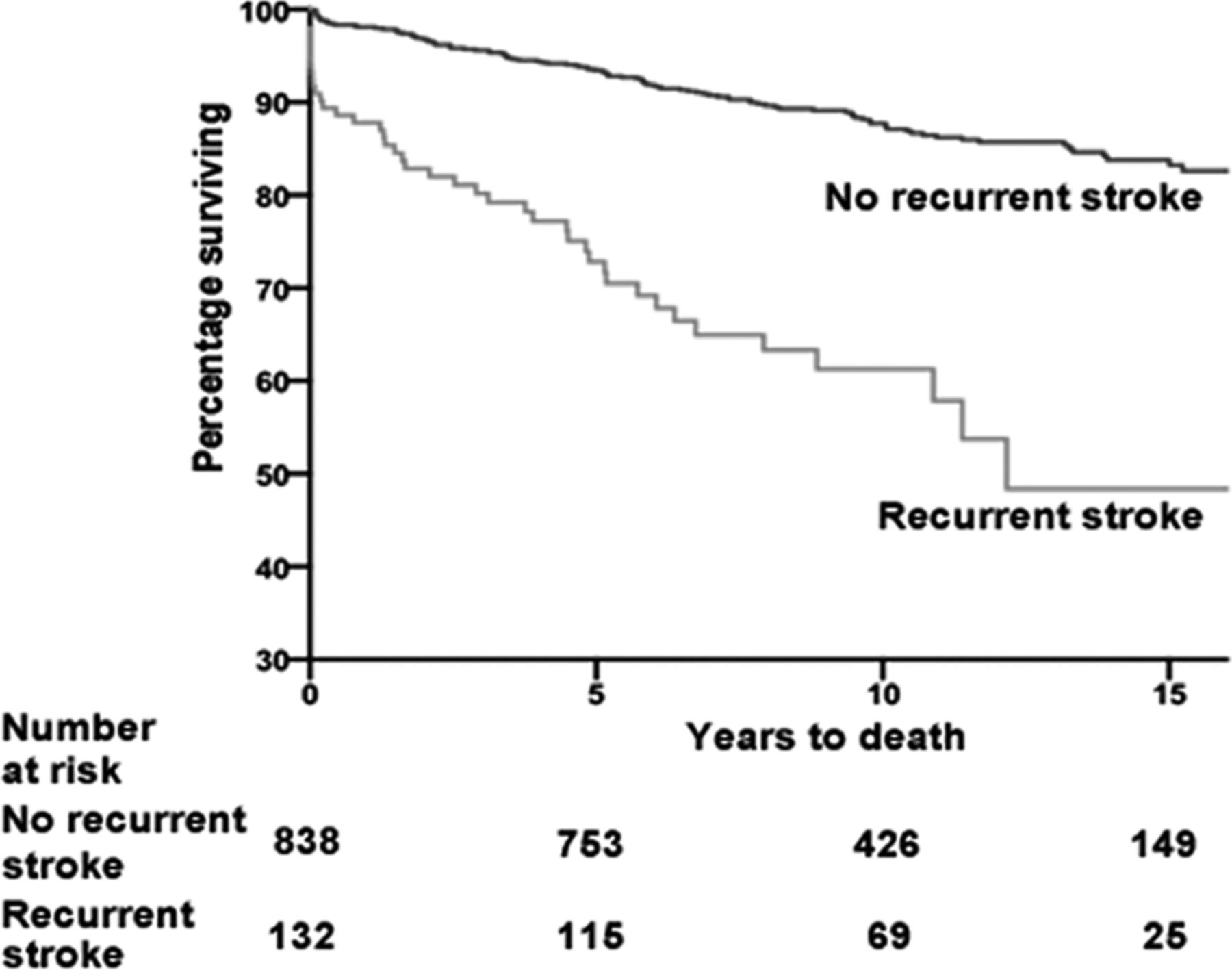 Long-Term Mortality After First-Ever and Recurrent Stroke in