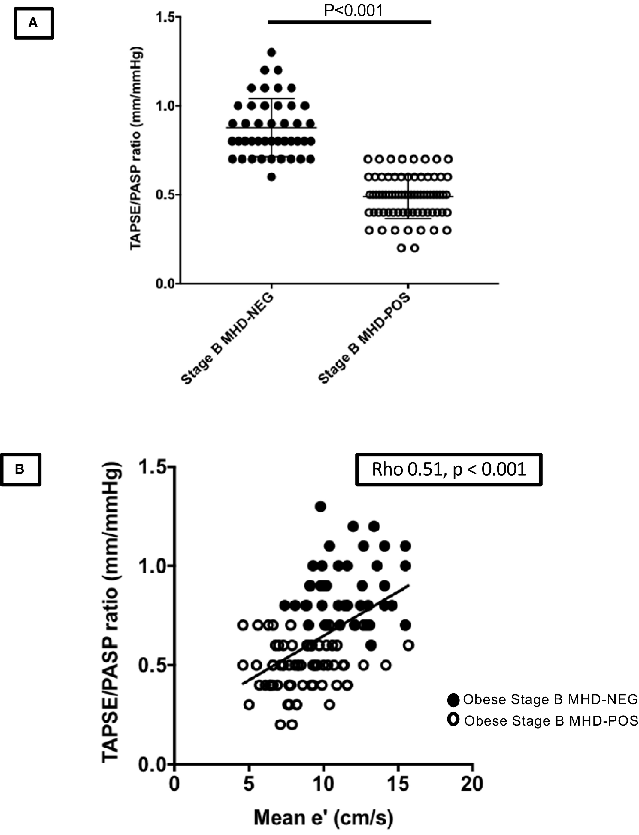 Galectin‐3 Is Associated With Stage B Metabolic Heart Disease and