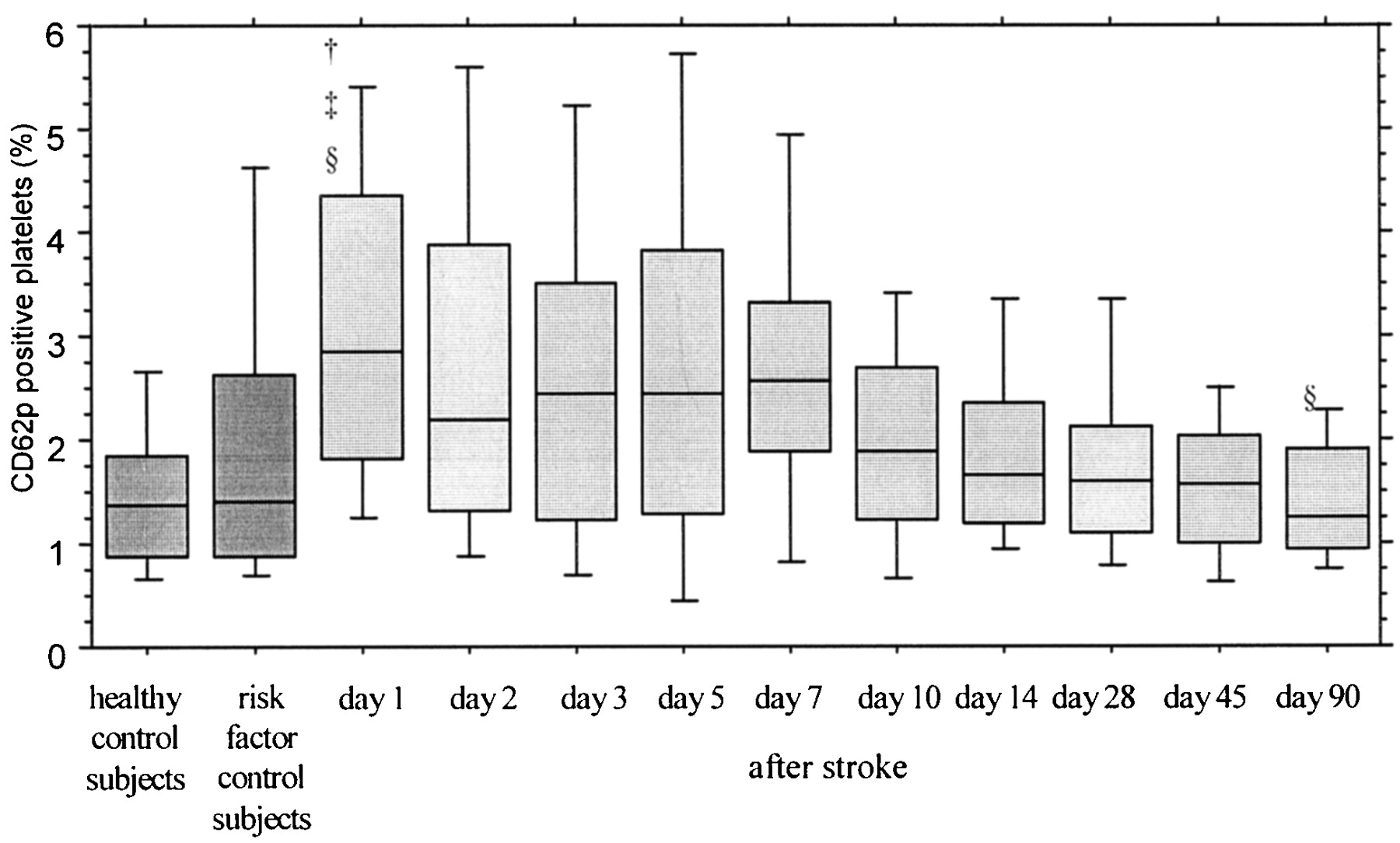 Course of Platelet Activation Markers After Ischemic Stroke