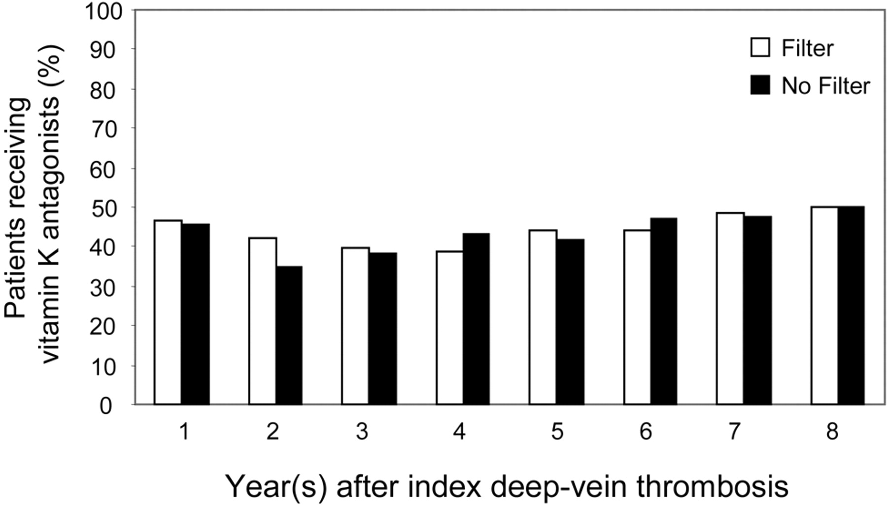 Eight Year Follow Up Of Patients With Permanent Vena Cava