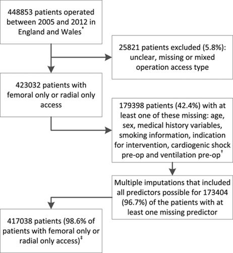 Changes in Arterial Access Site and Association With