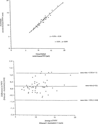 Assessment of Arterial Distensibility by Automatic Pulse
