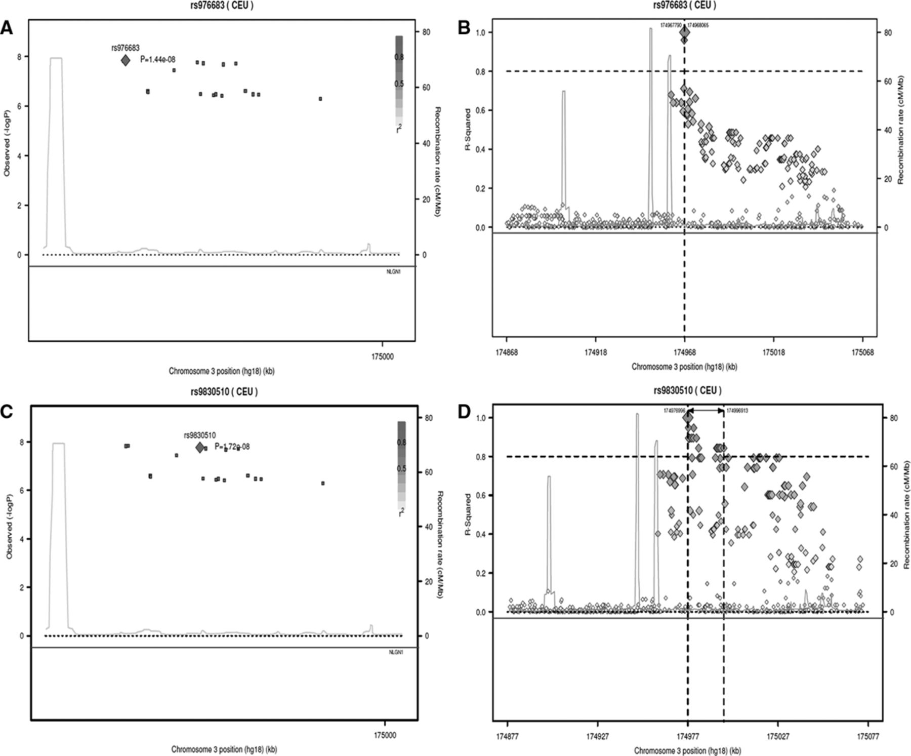 Genome-Wide Analysis of Blood Pressure Variability and