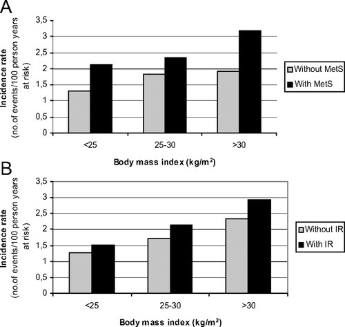 Impact of Body Mass Index and the Metabolic Syndrome on the